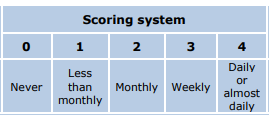 Alcohol Scoring System